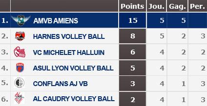AMVB Amiens - Classement 5e journée Playoffs