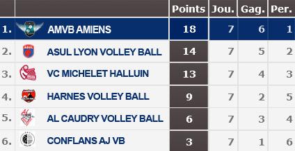 Playoffs AMVB classement journée 7